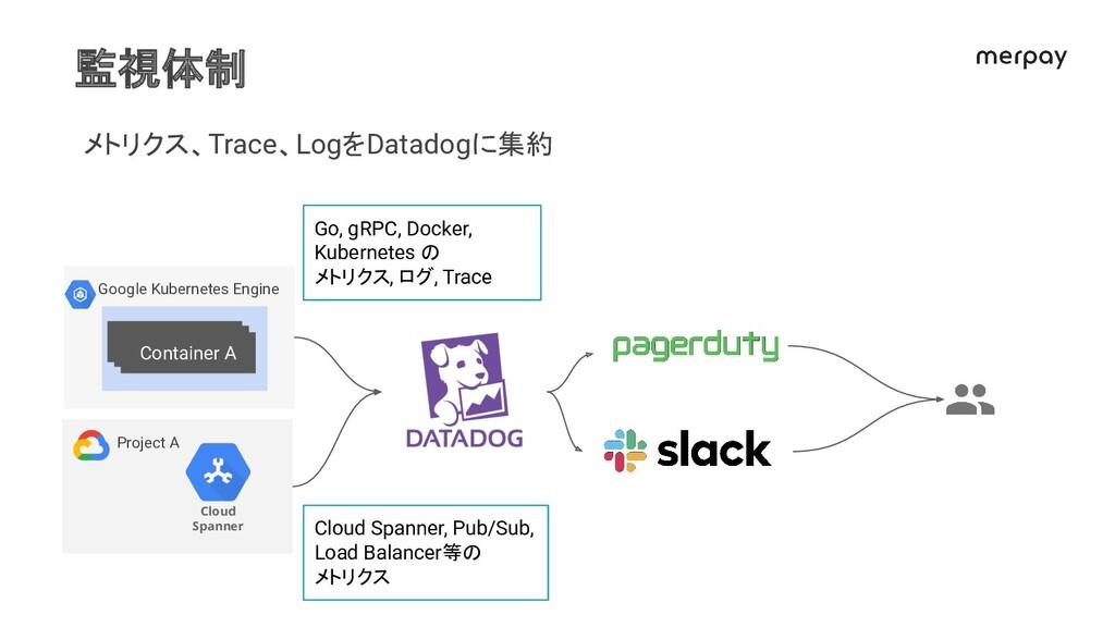 監視体制 メトリクス、Trace、LogをDatadogに集約 Google Kubernet...