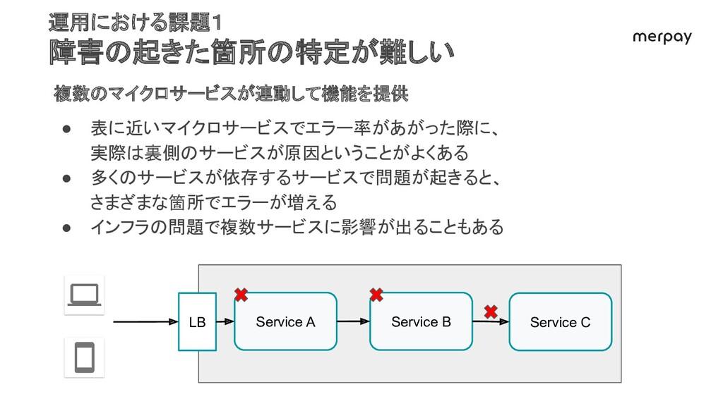 運用における課題1 障害の起きた箇所の特定が難しい 複数のマイクロサービスが連動して機能を提供...