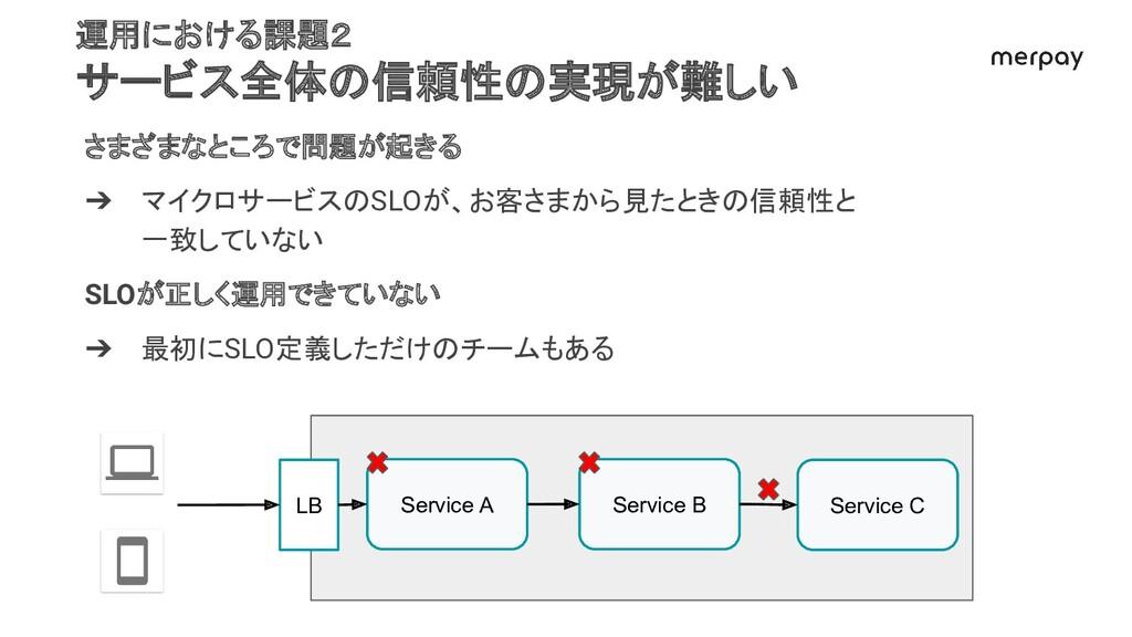 さまざまなところで問題が起きる ➔ マイクロサービスのSLOが、お客さまから見たときの信頼性と...