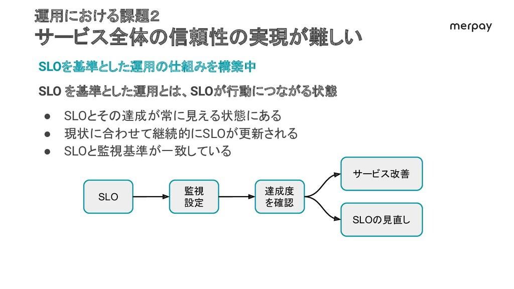 SLOを基準とした運用の仕組みを構築中 SLO を基準とした運用とは、SLOが行動につながる状...