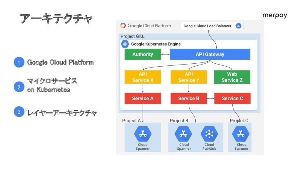 API Gateway Authority API Service X API Service...