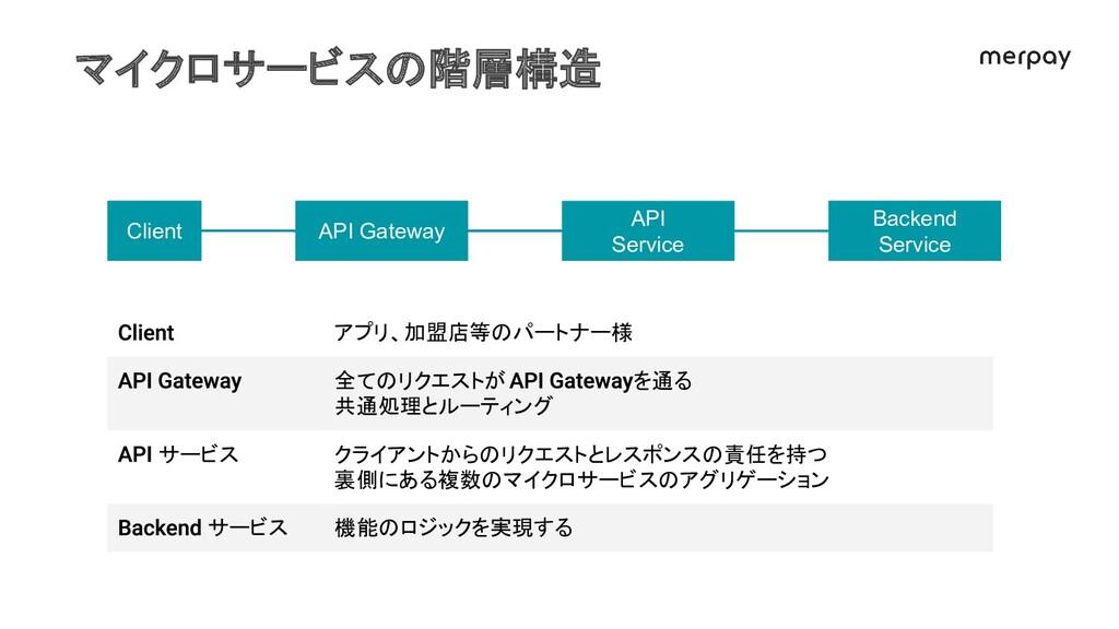 マイクロサービスの階層構造 アプリ、加盟店等のパートナー様 全てのリクエストが を通る 共通処...
