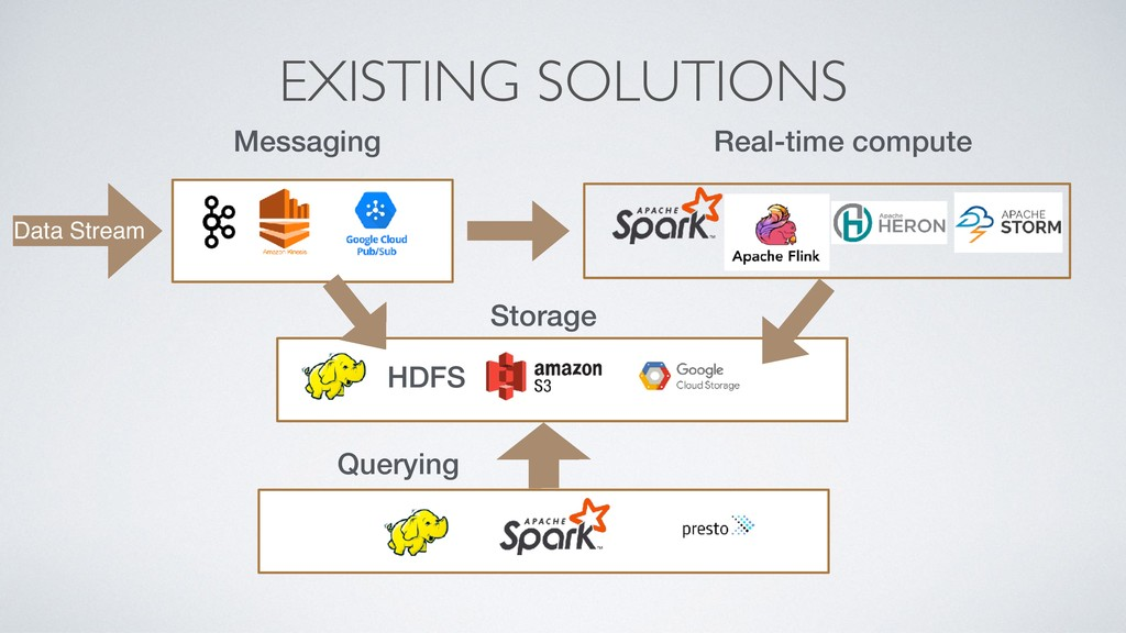 EXISTING SOLUTIONS HDFS Messaging Real-time com...