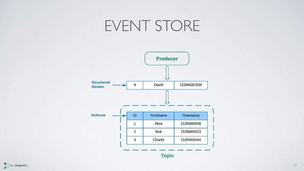 EVENT STORE 17