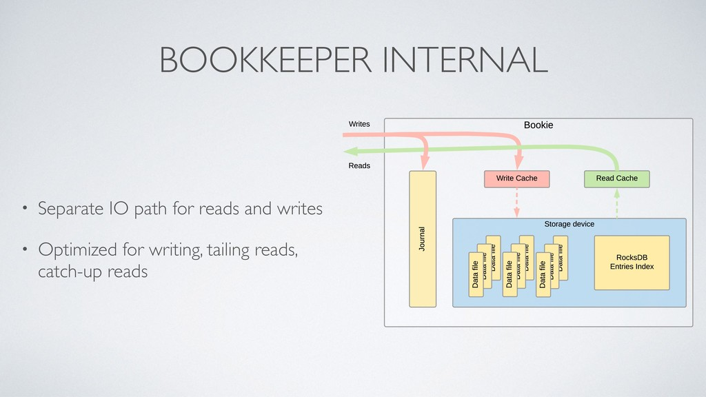 BOOKKEEPER INTERNAL • Separate IO path for read...