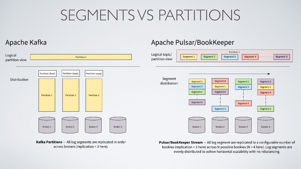 SEGMENTS VS PARTITIONS