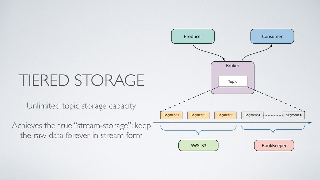 TIERED STORAGE Unlimited topic storage capacity...