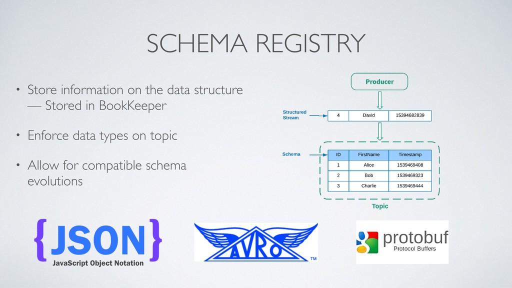 SCHEMA REGISTRY • Store information on the data...