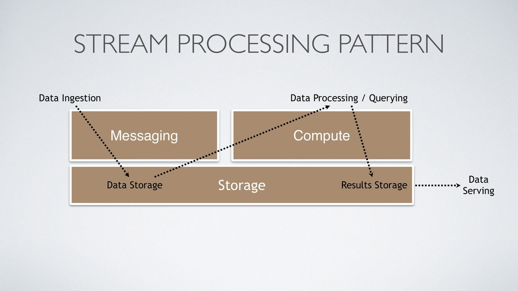 STREAM PROCESSING PATTERN Compute Messaging Sto...