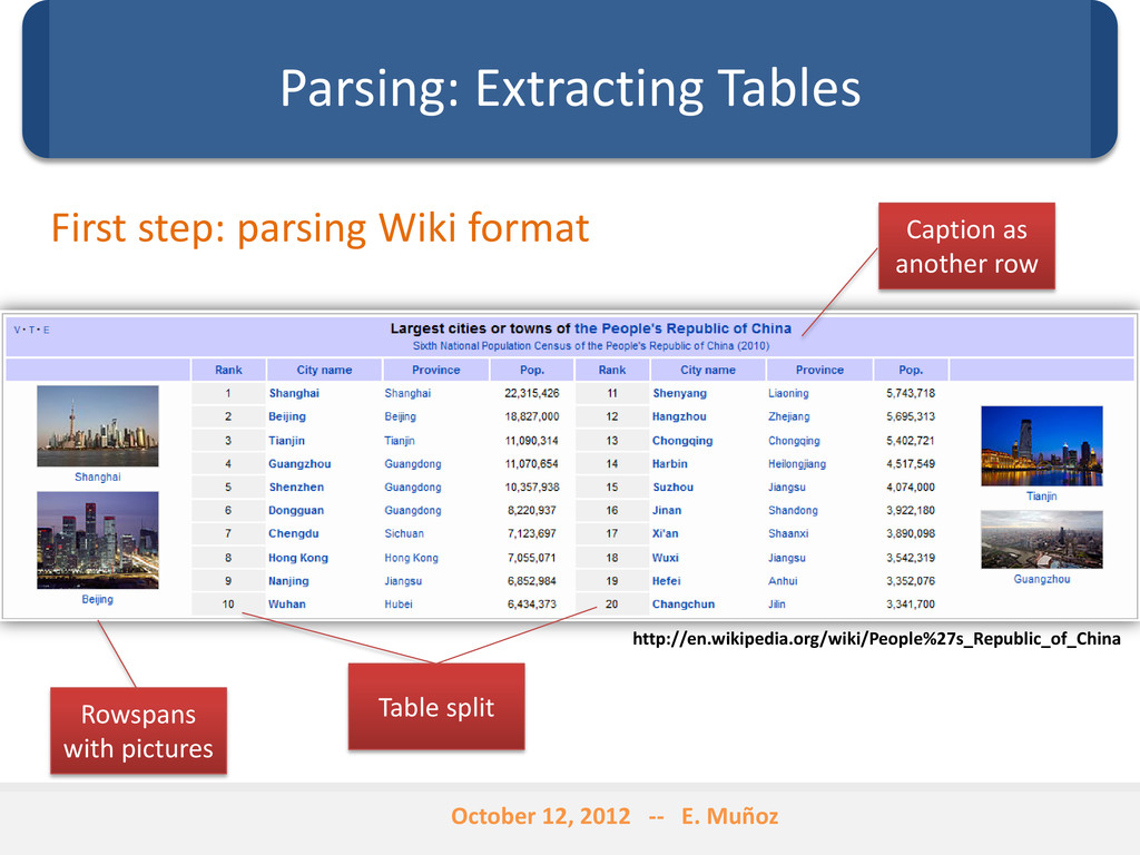 Parsing: Extracting Tables http://en.wikipedia....
