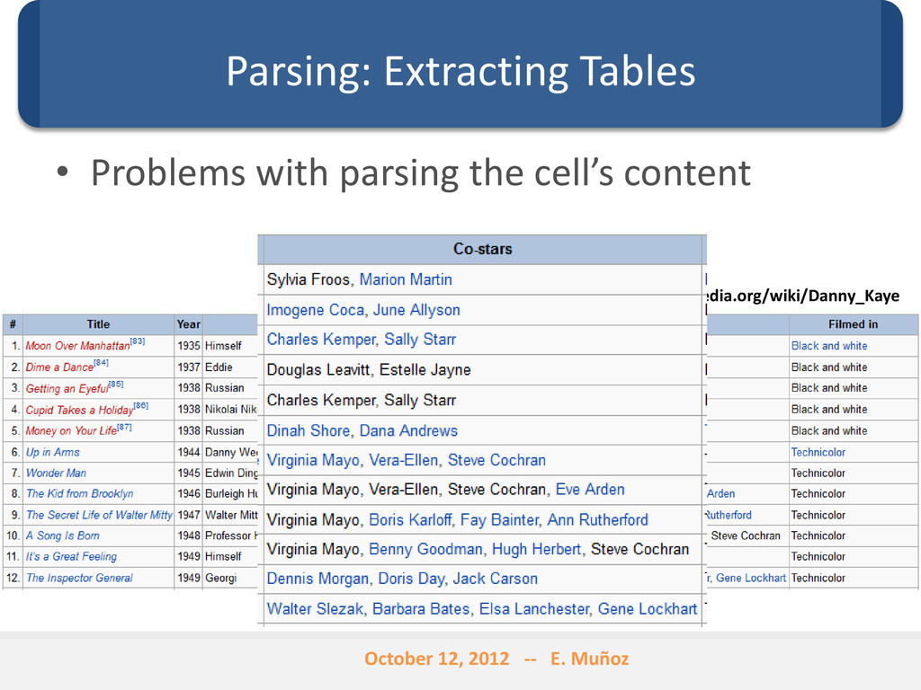 Parsing: Extracting Tables • Problems with pars...