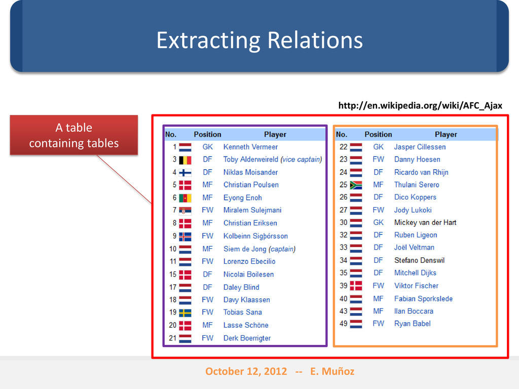 Extracting Relations A table containing tables ...