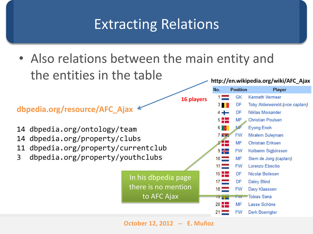 Extracting Relations • Also relations between t...
