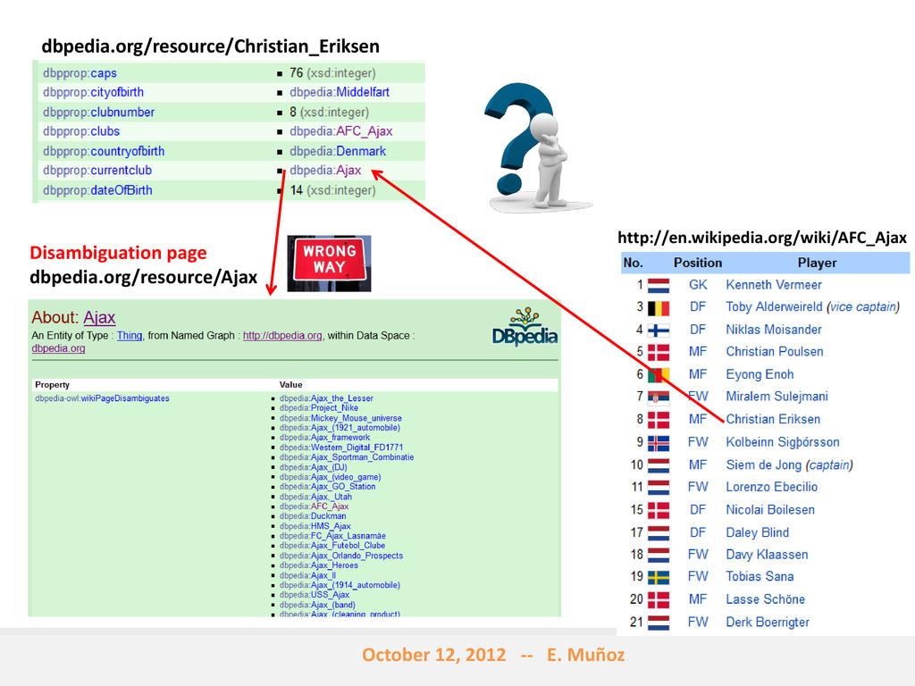 dbpedia.org/resource/Christian_Eriksen Disambig...
