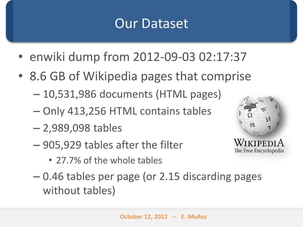 Our Dataset • enwiki dump from 2012-09-03 02:17...