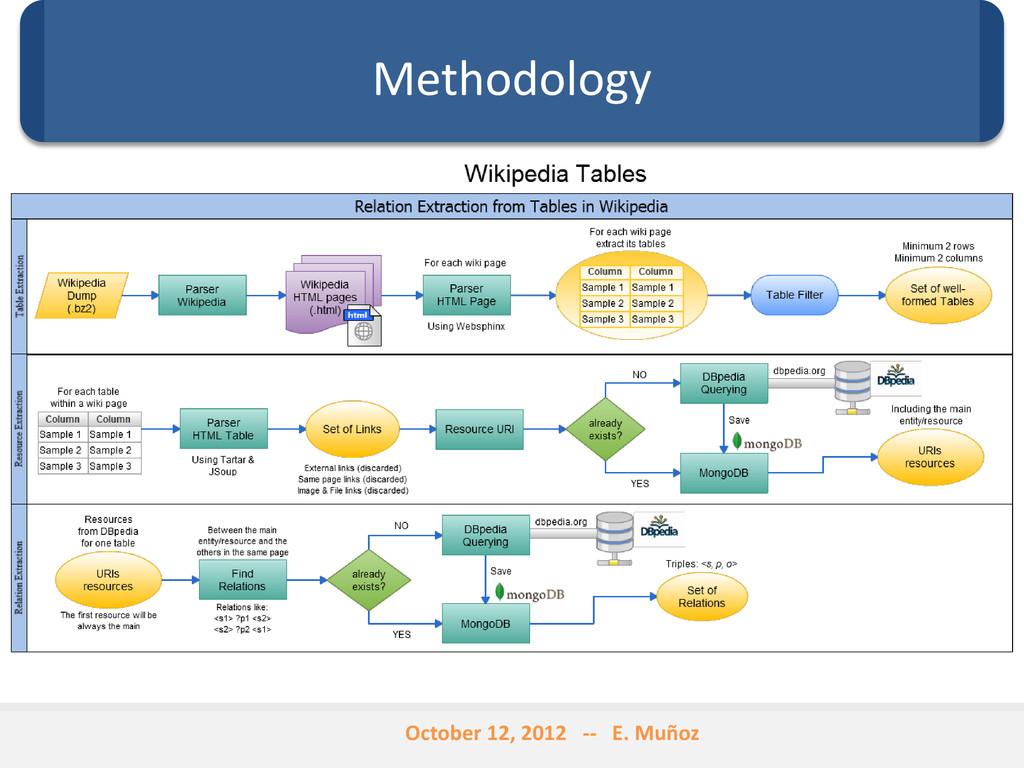 Methodology October 12, 2012 -- E. Muñoz