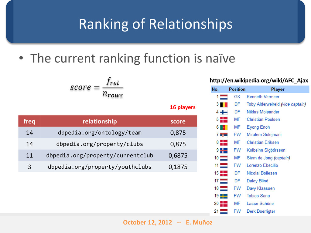 Ranking of Relationships • The current ranking ...
