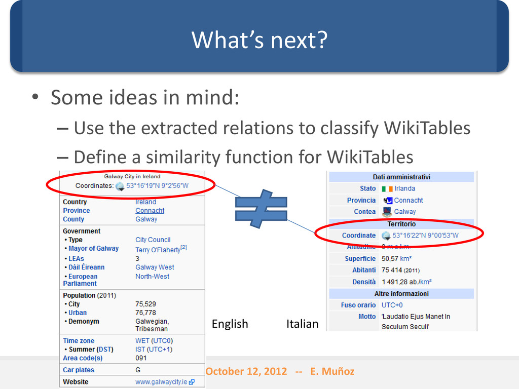 What's next? • Some ideas in mind: – Use the ex...