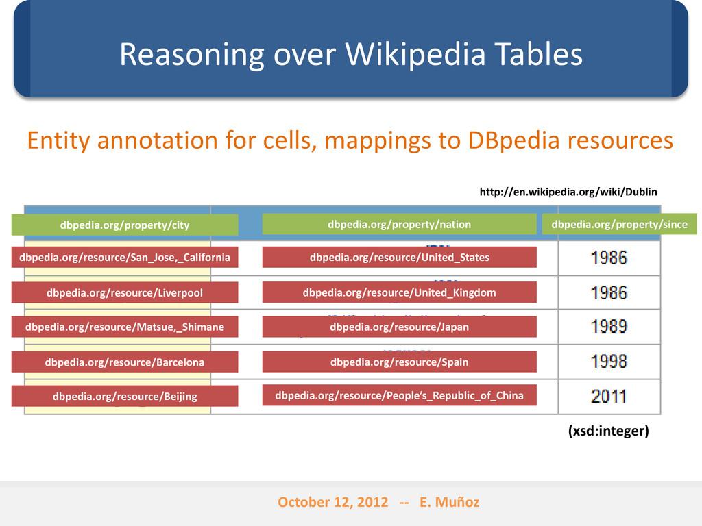 Reasoning over Wikipedia Tables dbpedia.org/res...