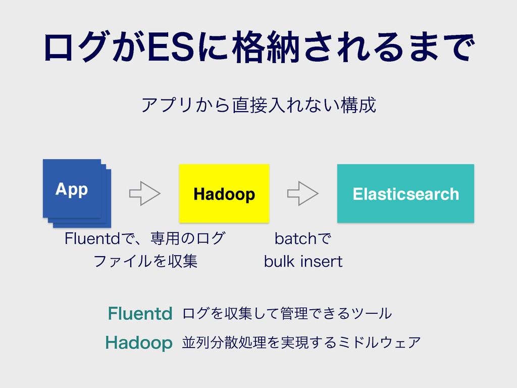 'MVFOUEͰɺઐ༻ͷϩά ϑΝΠϧΛऩू Hadoop Elasticsearch 'M...