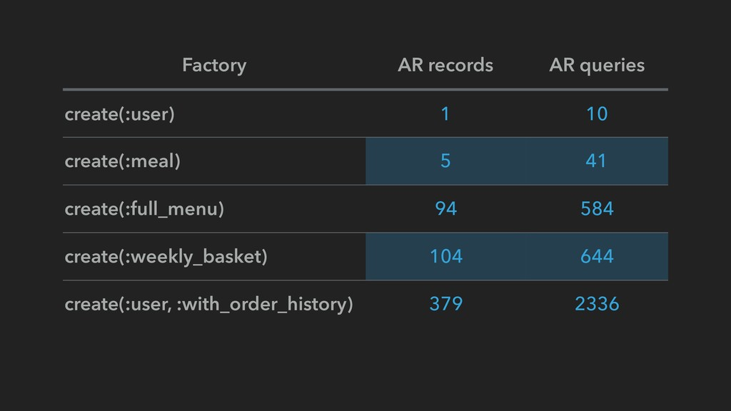 Factory AR records AR queries create(:user) 1 1...