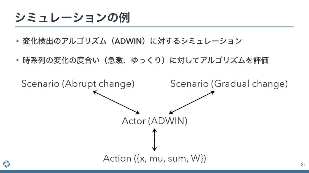 γϛϡϨʔγϣϯͷྫ 21 Scenario (Abrupt change) Scenario...