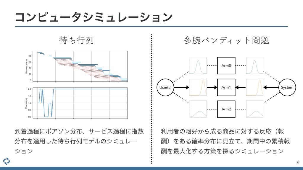 6 ίϯϐϡʔλγϛϡϨʔγϣϯ Arm0 Arm1 Arm2 User(s) System ...