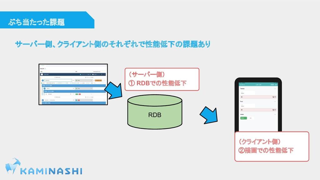 (クライアント側) ②描画での性能低下 (サーバー側) ① RDBでの性能低下 RDB  ぶち...