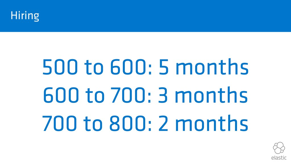 Hiring 500 to 600: 5 months 600 to 700: 3 month...