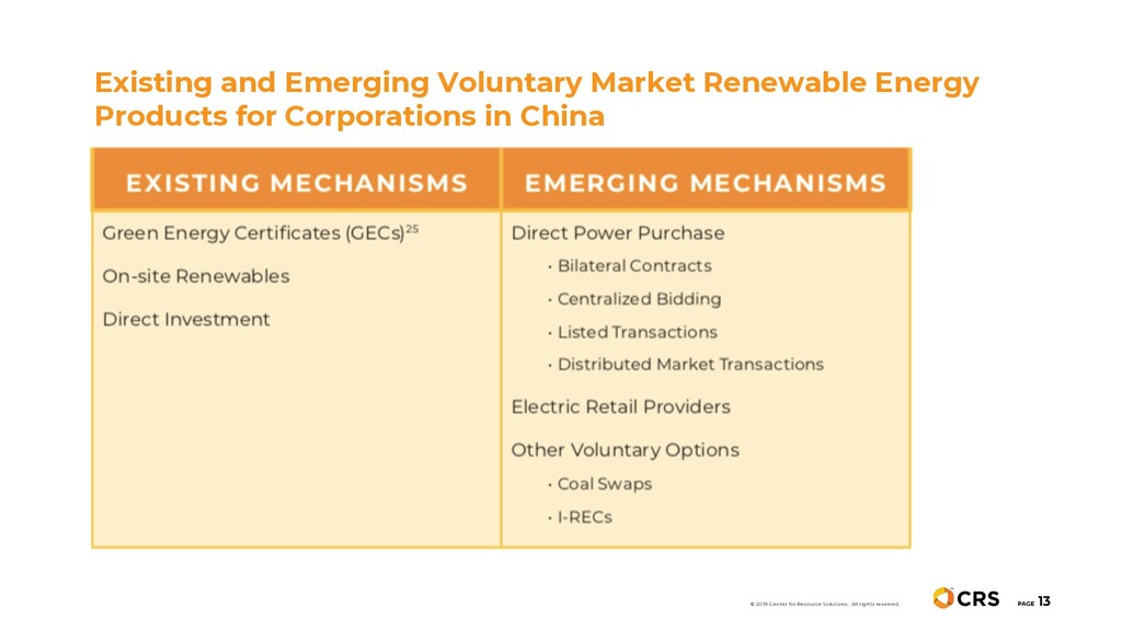 Existing and Emerging Voluntary Market Renewabl...