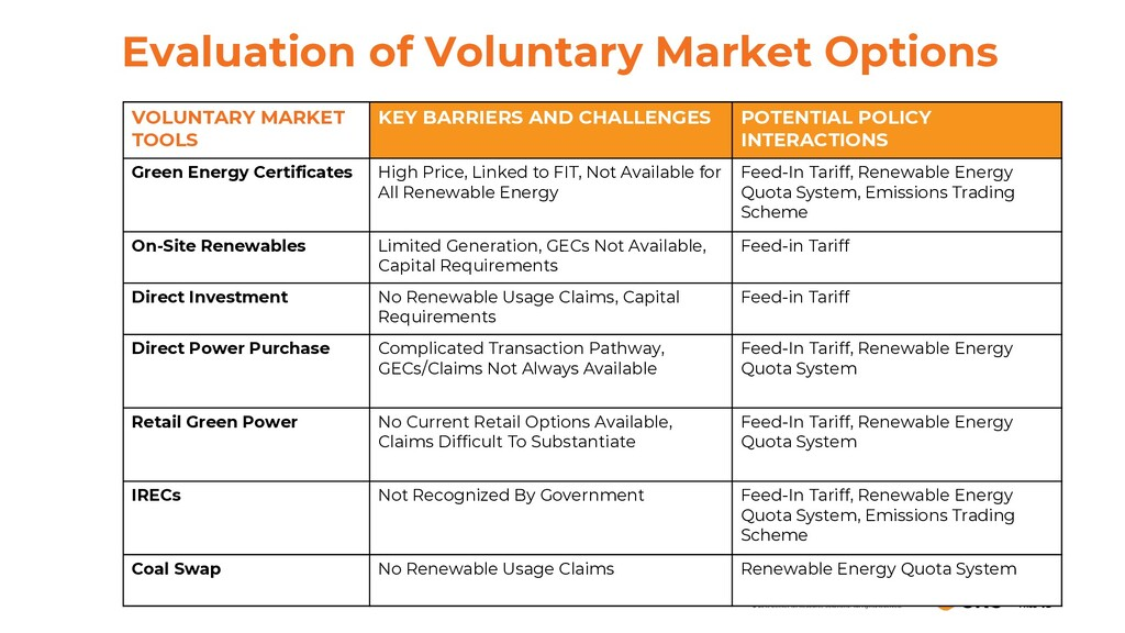 Evaluation of Voluntary Market Options PAGE 19 ...