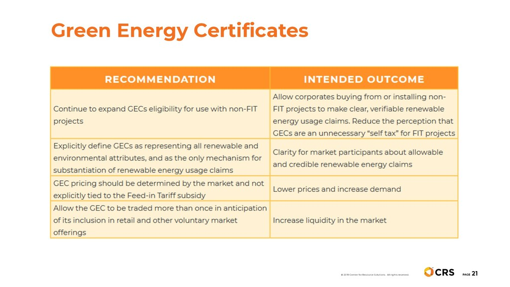 PAGE 21 Green Energy Certificates © 2019 Center...