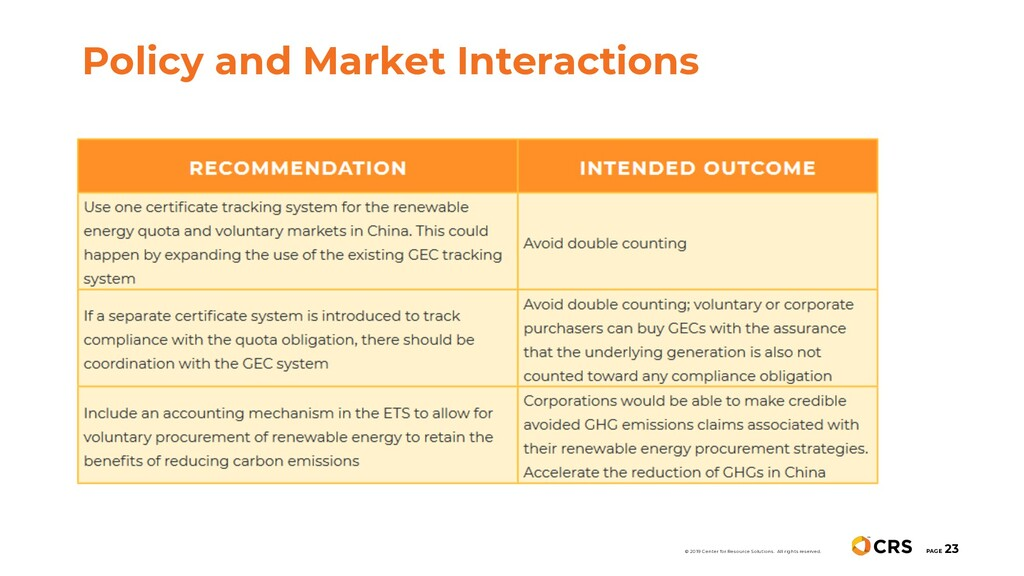 PAGE 23 Policy and Market Interactions © 2019 C...