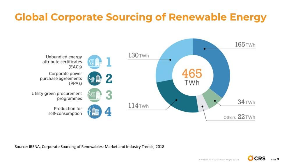 Global Corporate Sourcing of Renewable Energy P...