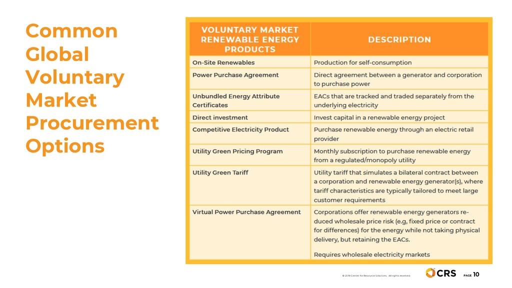 Common Global Voluntary Market Procurement Opti...