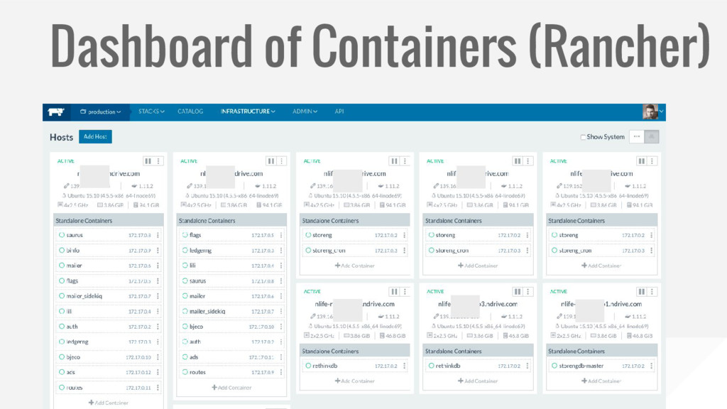 Dashboard of Containers (Rancher)