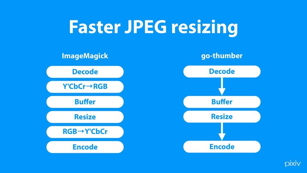 Faster JPEG resizing Decode Y'CbCr→RGB RGB→Y'Cb...