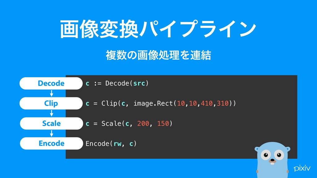 c := Decode(src) c = Clip(c, image.Rect(10,10,4...