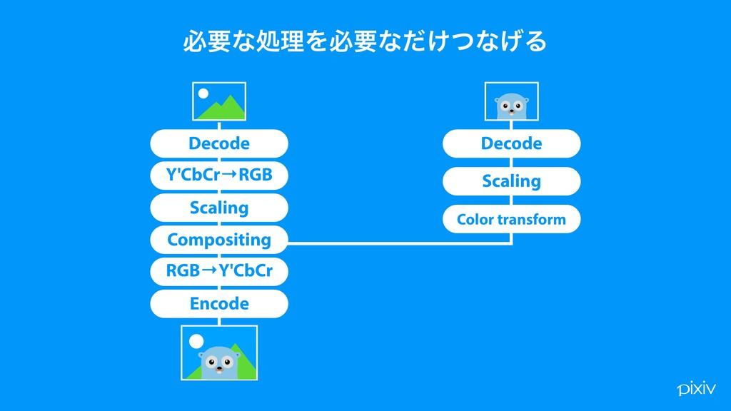 Decode Scaling ඞཁͳॲཧΛඞཁͳ͚ͩͭͳ͛Δ Decode Y'CbCr→RG...