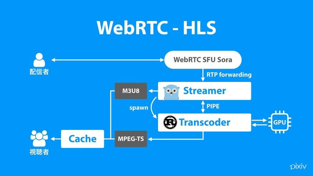 WebRTC - HLS WebRTC SFU Sora Streamer Transcode...