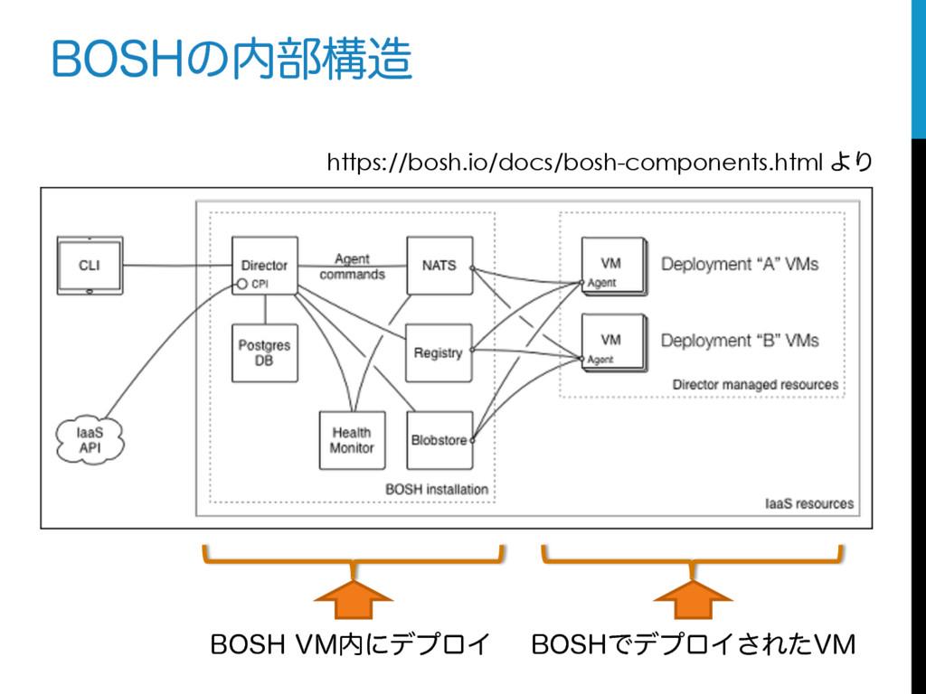 #04)ͷ෦ߏ https://bosh.io/docs/bosh-components...