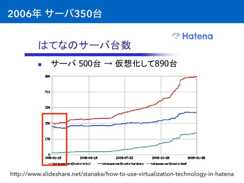 2006 αʔό350 http://www.slideshare.net/stanaka...