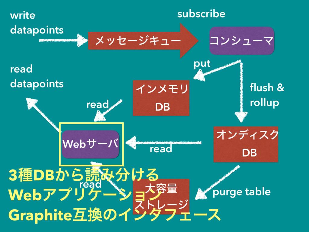 write datapoints ϝοηʔδΩϡʔ ίϯγϡʔϚ ΠϯϝϞϦ DB Webαʔ...