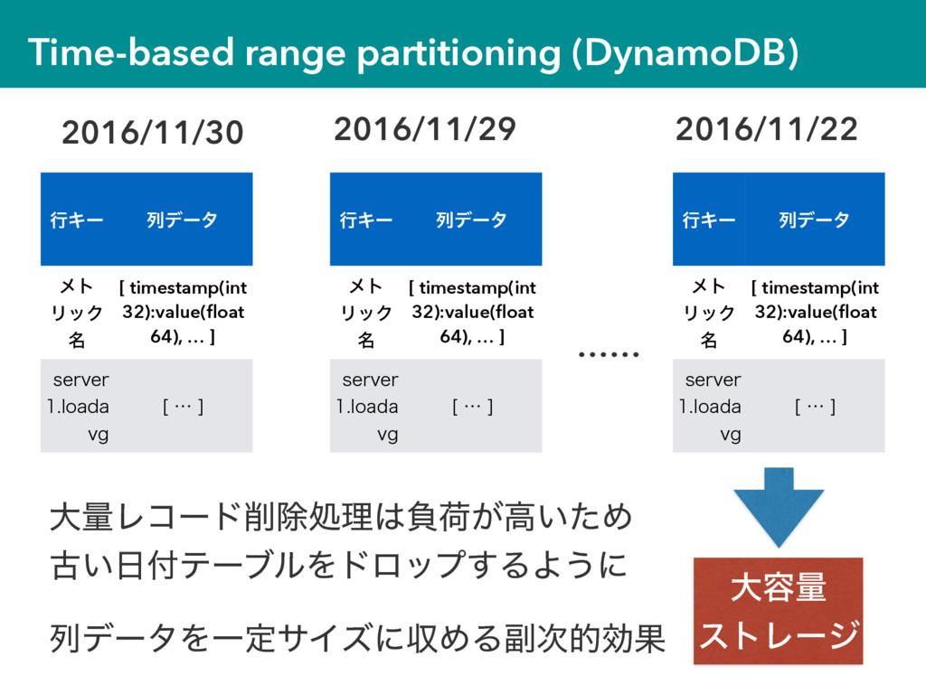 Time-based range partitioning (DynamoDB) ߦΩʔ ྻσ...