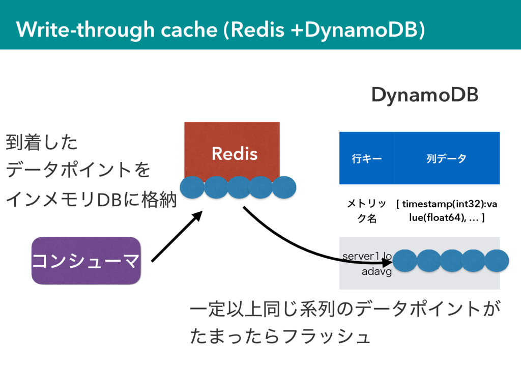 Write-through cache (Redis +DynamoDB) Redis ߦΩʔ...
