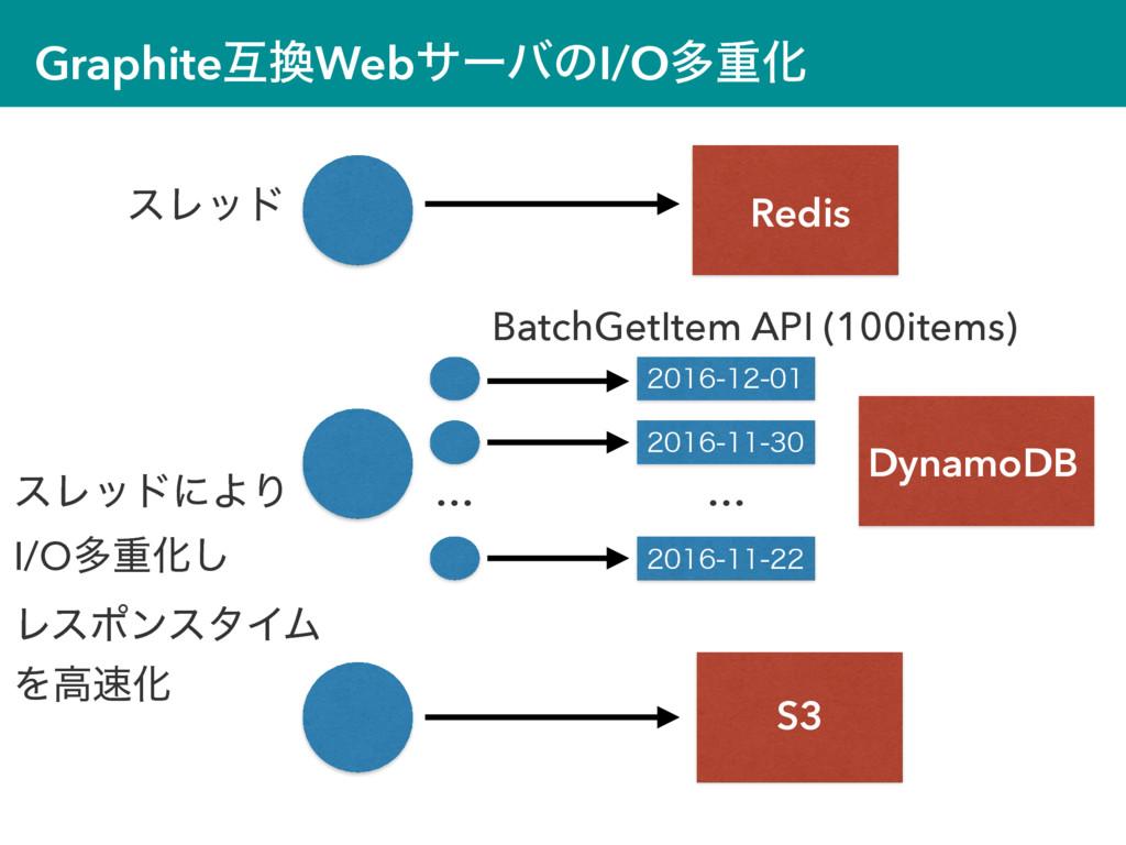GraphiteޓWebαʔόͷI/OଟॏԽ Redis DynamoDB S3 ...