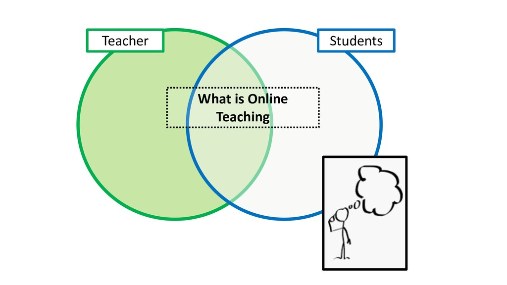 What is Online Teaching Teacher Students