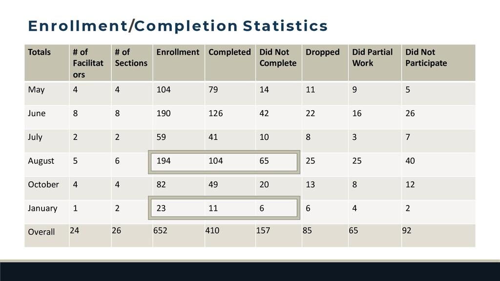 Totals # of Facilitat ors # of Sections Enrollm...