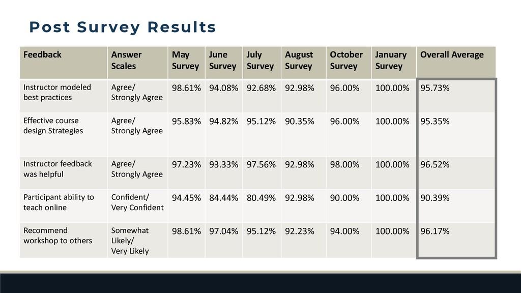 Feedback Answer Scales May Survey June Survey J...
