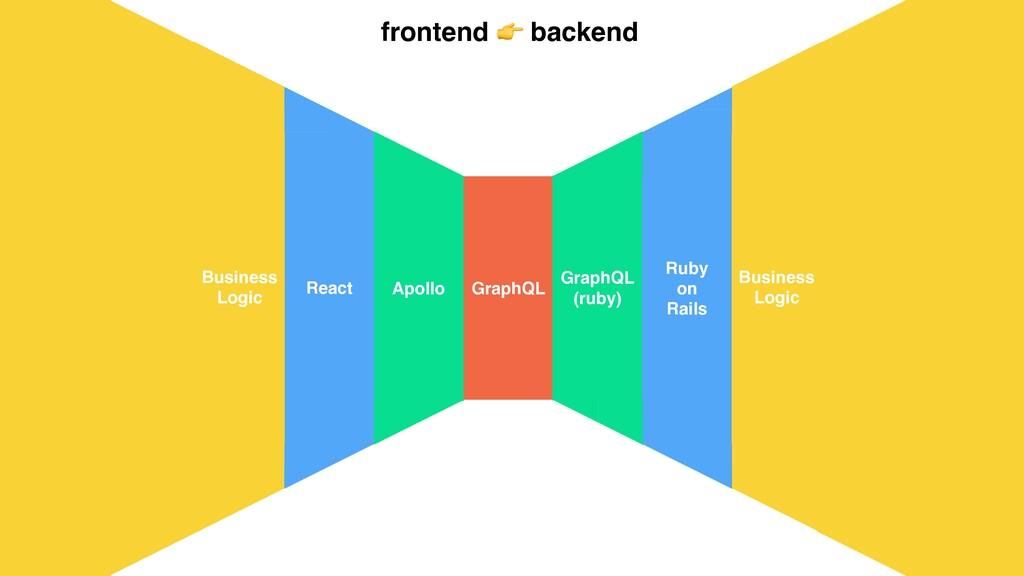 GraphQL GraphQL (ruby) Apollo React Ruby on Rai...
